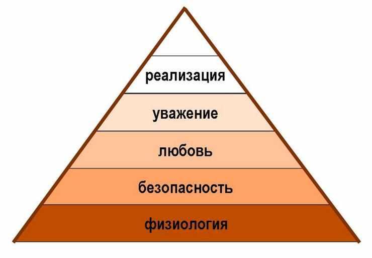 Виды потребностей человека согласно классификации Маслоу