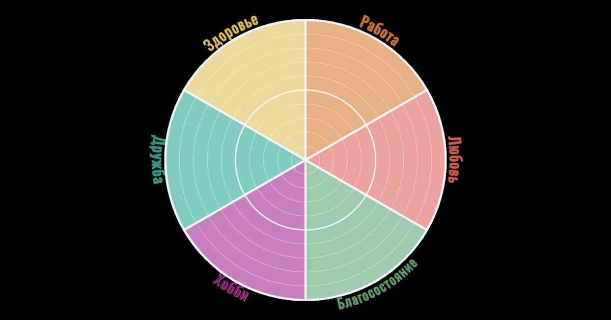 6 сфер жизни