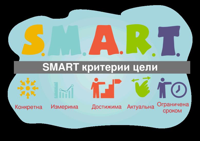 SMART критерии цели – расшифровка на примерах