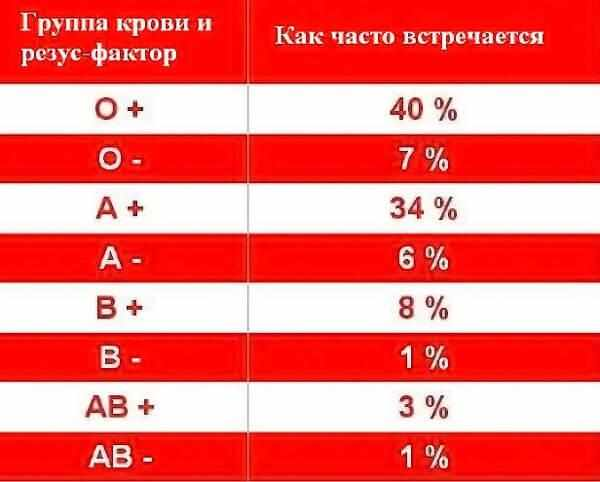 blood-groups