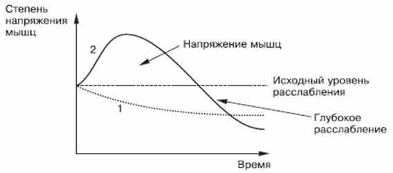 diagramma-naprjazhenija-myshc