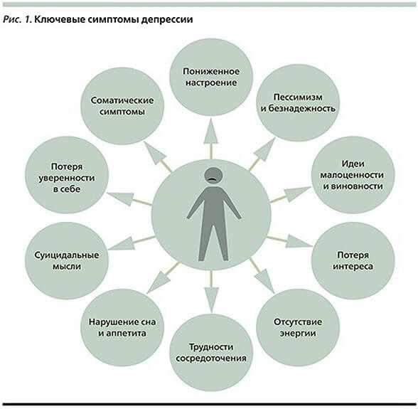 kljuchevye-simptomy-depressii