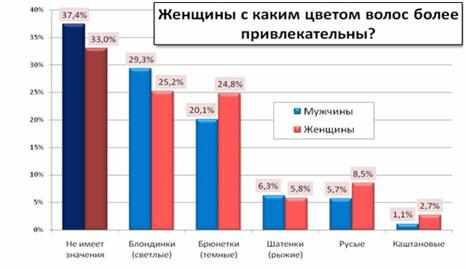 populjarnyj-cvet-vols-statistika