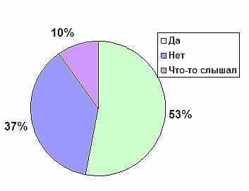 statistika-o-bulemii