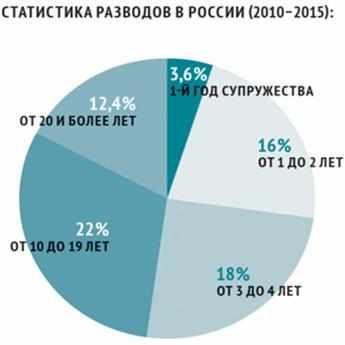 statistika-razvodov-v-rossii