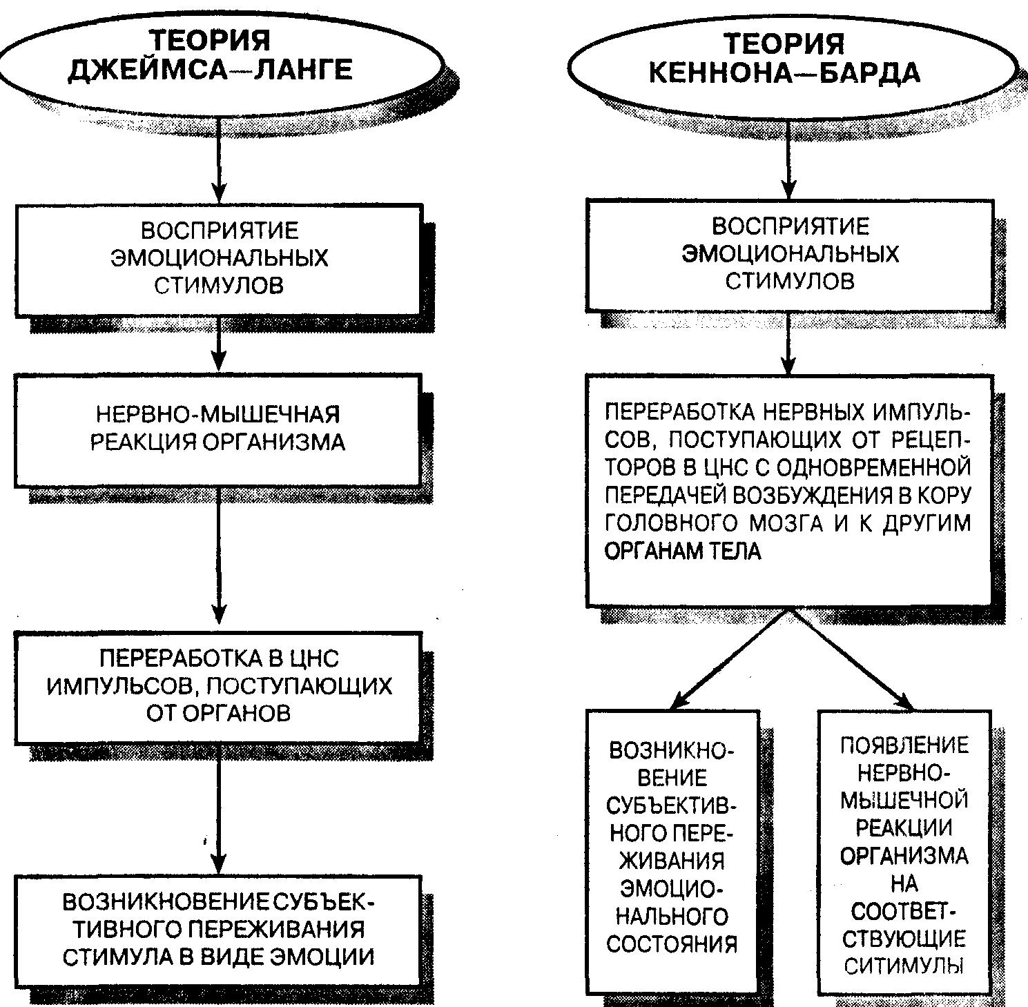 теория джеймса-ланге