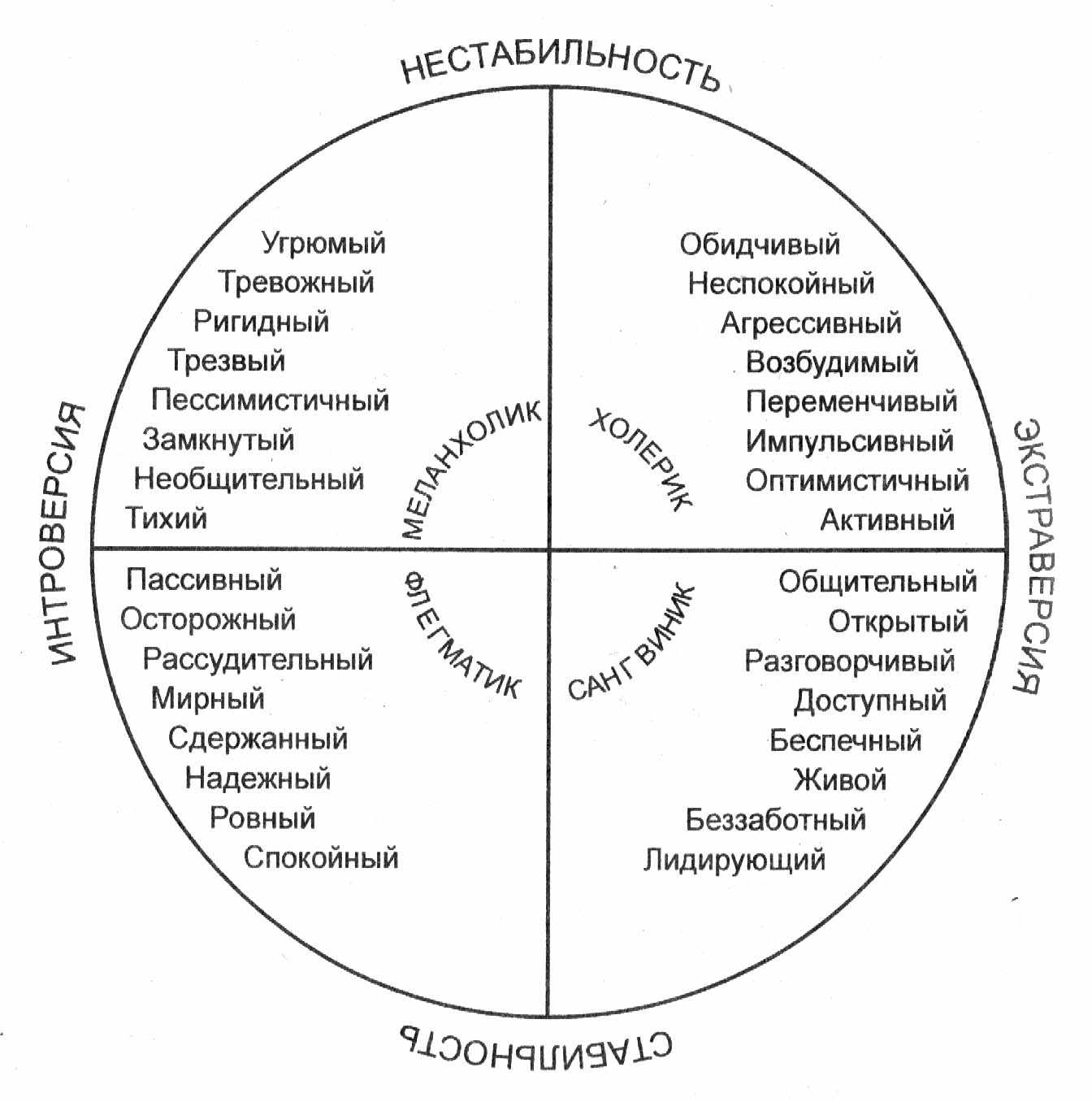 Круг Айзенка - концепция для темпераментов